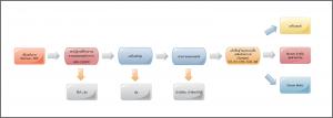 Flow-Chart-Thaigasifier
